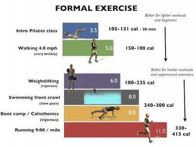 运动与体型维持热量消耗计算实战篇 食物与运动的换算