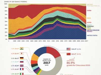 一张图看懂全球经济两千年发展史 世界历史发展图
