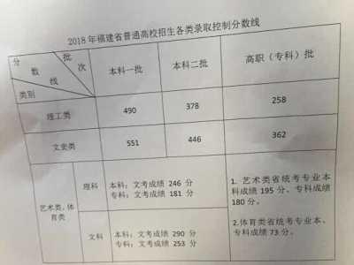 2018年福建高招切线揭晓 福建高考成绩切线